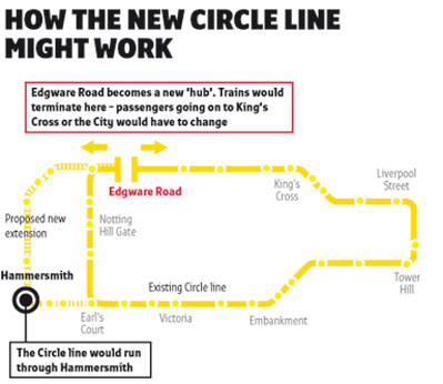 How the new Circle Line might work from the londonpaper