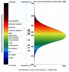 Curva luminosit occhio (sad21ssis) Tags: occhio curva luminosit