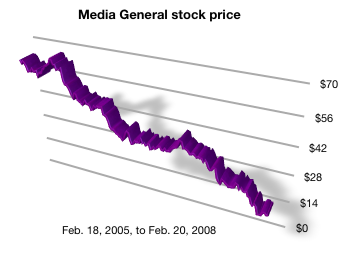 Media General stock performance 2/2005 to 2/2008