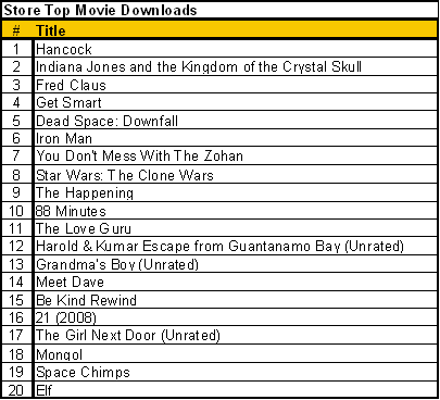 Top Movie Downloads_12_5