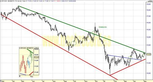 Banesto, BTO.mc, Mercado Continuo, Ibex35 (análisis 6 mayo 2008)
