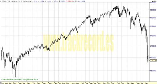 FTSE100 perspectiva en semanal (de 2 agosto 2002 a 24 octubre 2008)