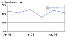 BA-PPC-Percentage-Graph