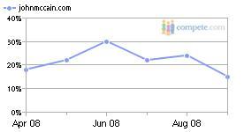 JM-PPC-Percentage-Graph