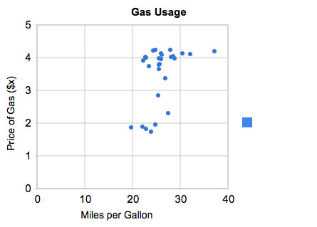MPG vs. Gas Cost
