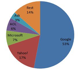US Search Engine Market Share - Jan 2008