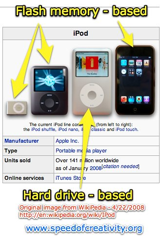 Flash-based and hard drive-based iPods