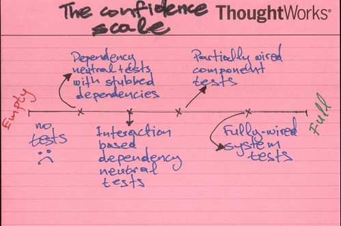The confidence scale