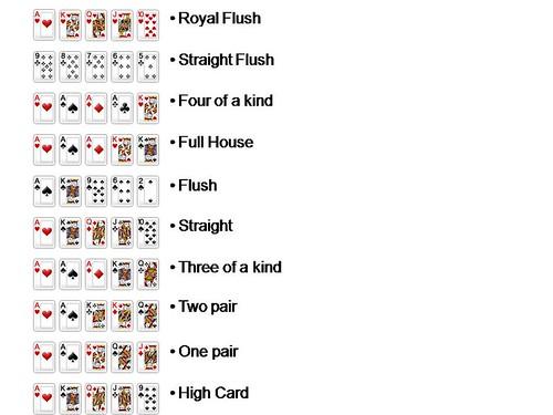 Punteggi poker francese