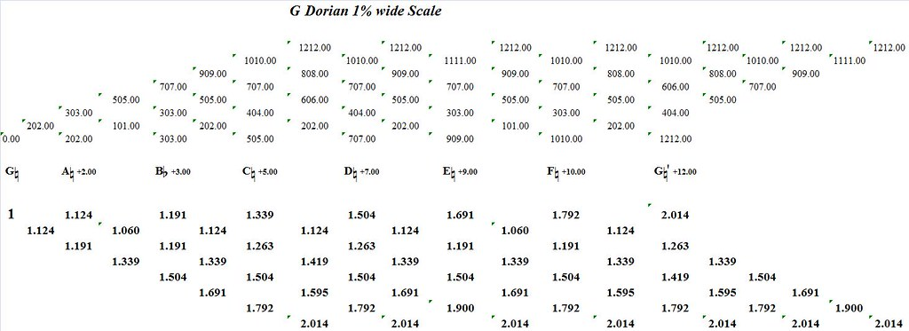 GDorian1PercentWide-interval-analysis