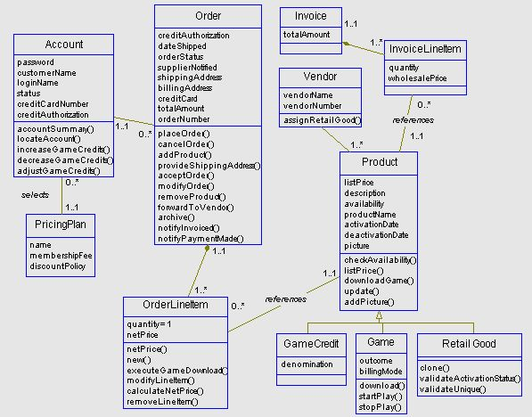 Example Logical Object Model Overview Sample Deliverable