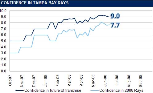 [RI CONFIDENCE GRAPH] The Rays Index Confidence Graph: Week 12