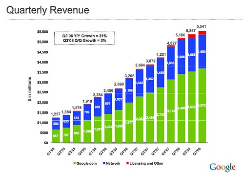 Google quarterly revenue growth