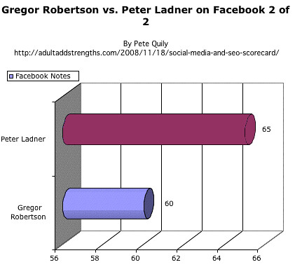 Gregor Robertson vs. Peter Ladner on Facebook 2 of 2