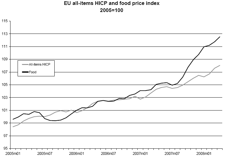 Food Inflation in Europe