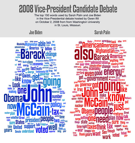 Top 150 words spoken at the Biden-Palin Debate