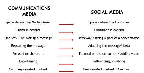 what is social media communication