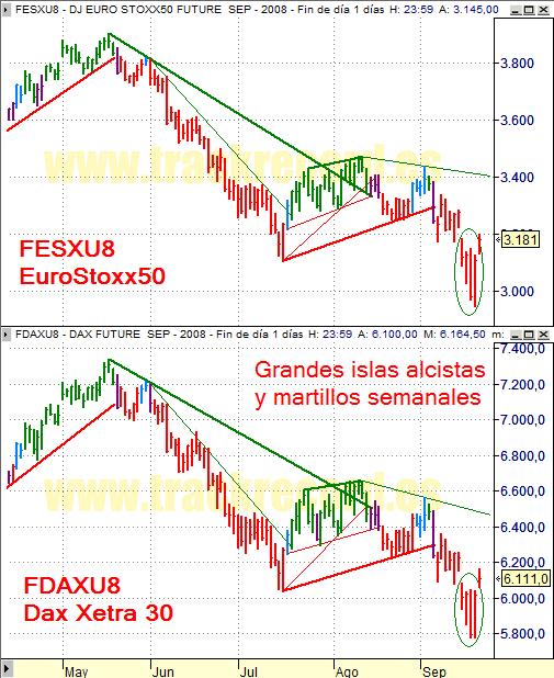 Estrategia índices Eurex 22 septiembre 2008, EuroStoxx50 y Dax Xetra