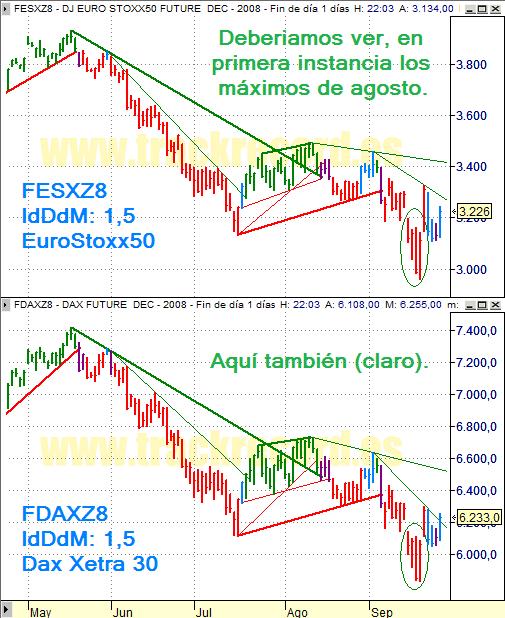 Estrategia índices Eurex 26 septiembre 2008, EuroStoxx50 y Dax Xetra