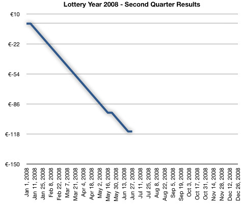 Lottery Year 2008 - Second Quarter Results