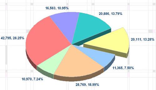 部落格人氣來源分析