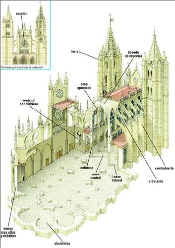 Partes de una catedral gótica (FUENTE: Editorial Vicens Vives)