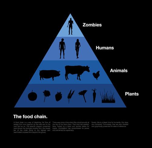 food chain zombies