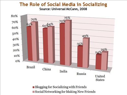 Universal McCann Social Media Study