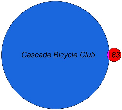 Point83 and Cascade Bicycle Club Venn diagram by Seditious Canary.