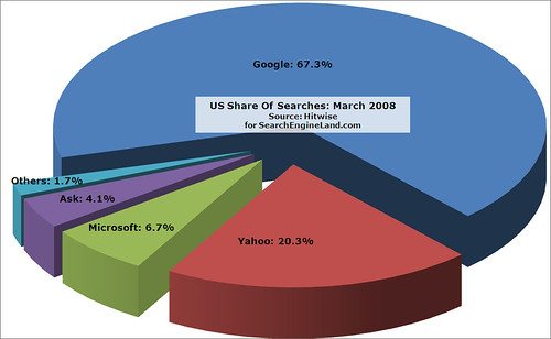 Hitwise: March 2008 Search Share