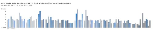 New York City Colour Study – Time when photo was taken graph