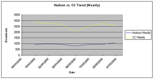 Hudson & CruiseControl Weekly Downloads