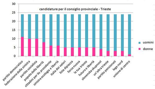 candidature-provincia