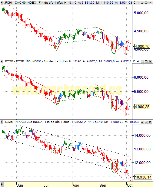 Estrategia índices Europa CAC 40 y FTSE 100 y Asia Nikkei 225 (3 octubre 2008)