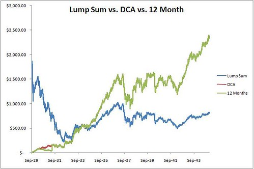Dollar Cost Averaging With 12 Month Wait