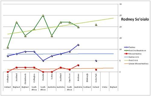 sooialo graph