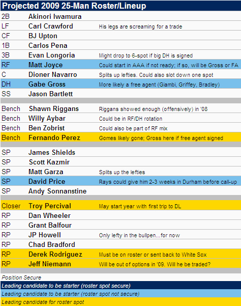 [2009 TAMPA BAY RAYS] Projected 2009 Tampa Bay Rays 25-Man Roster