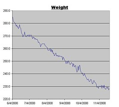Weight Graph for Nov 21, 2008