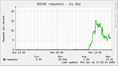 NGINX requests - by day