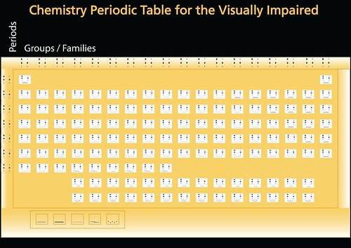 Chemistry Periodic Table For Visually Impaired Nid Physical Computing