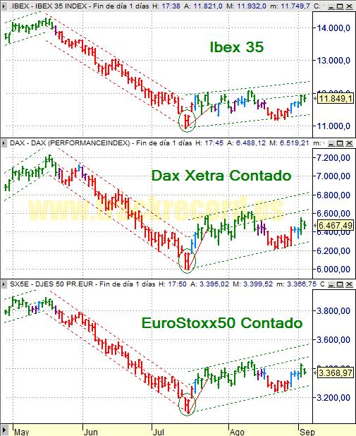 Estrategia índices Europa Ibex 35, Dax Xetra 30 y DJ EuroStoxx 50 (3 septiembre 2008)