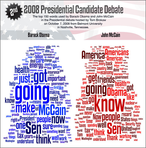 Top 150 words spoken at 2nd Obama-McCain presidential candidate debate