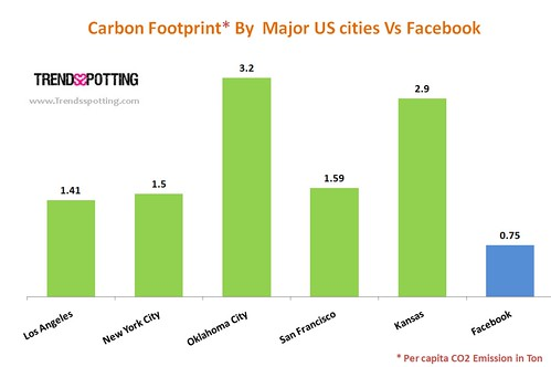 Green house gas emission by US cities & Facebook