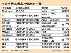 全球手機基頻晶片供應商一覽