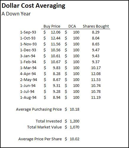 Dollar Cost Averaging: A Down Year