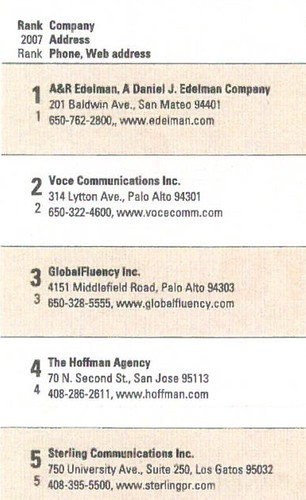 Voce Ranked #2 PR Firm in Silicon Valley