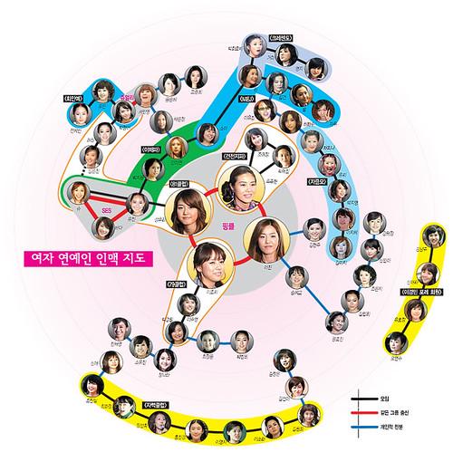 SNA, 여자 연예인 소셜네트워크