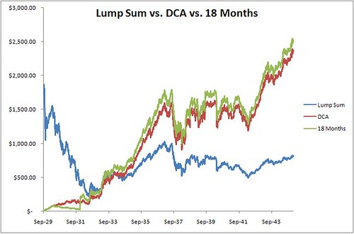 Dollar Cost Averaging With 18 Month Wait