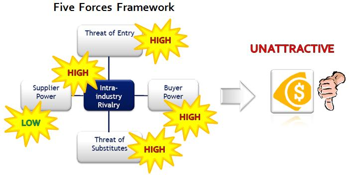 Facebook Inc. Five Forces Analysis (Porter's Model) & Recommendations