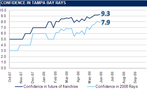 [RI CONFIDENCE GRAPH] The Rays Index Confidence Graph: Week 10